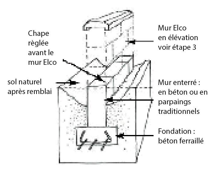 Pose elco for Fondation mur parpaing